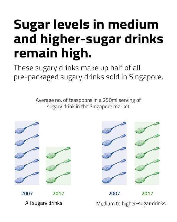 Sugar levels in medium and higher-sugar drinks remain high.